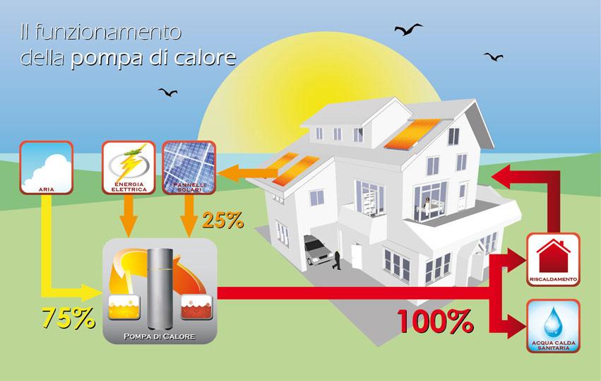 Pdc pompe di calore montanaro servizi per l 39 architettura for Impianto di riscaldamento con pompa di calore