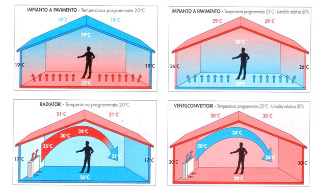 Impianti radianti montanaro servizi per l 39 architettura for Tipi di riscaldamento
