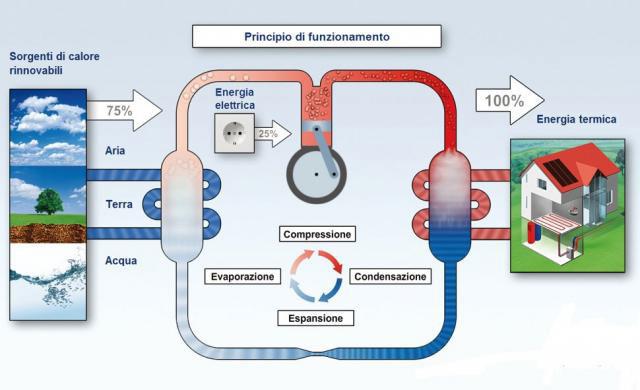 principio-di-funzionamento-pompa-di-calore